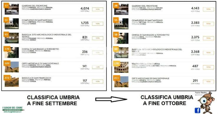 Votare la Chiesa di San Biagio a Tordibetto: appello di Assisi Nostra