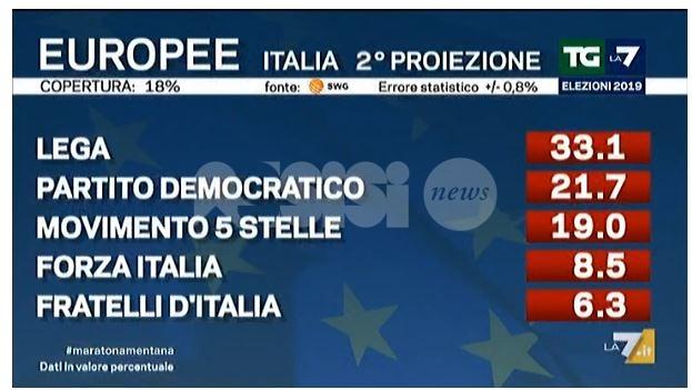 Risultati immagini per risultato europee italia 2019